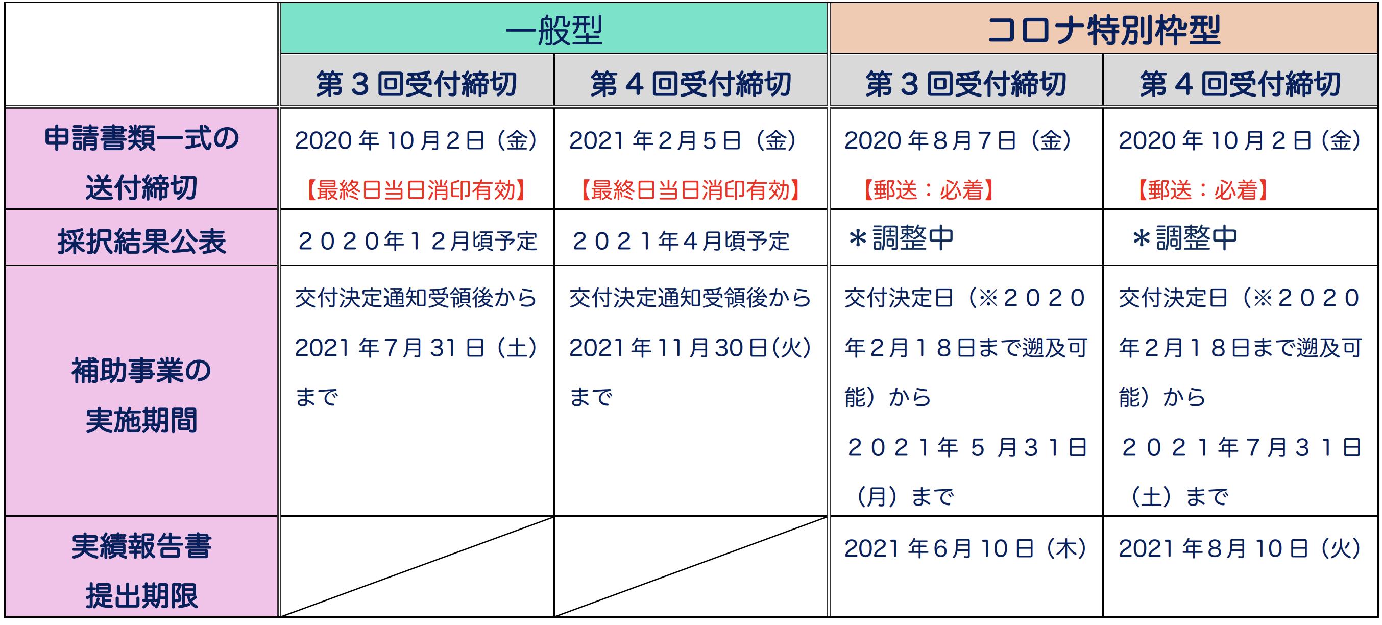 持続化補助金スケジュール